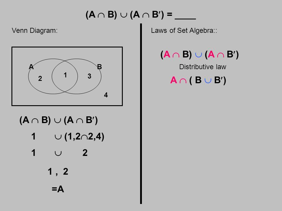 (A  B)  (A  B) = ____ Venn Diagram: AB 1 2 3 4 (A  B)  (A  B) 1  (1,2  2,4) 1  2 1, 2 =A Laws of Set Algebra:: (A  B)  (A  B) Distributive law A  ( B  B)