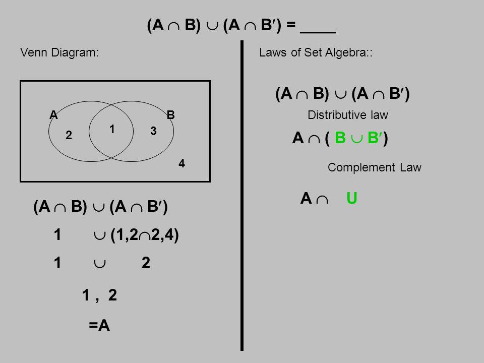 (A  B)  (A  B) = ____ Venn Diagram: AB 1 2 3 4 (A  B)  (A  B) 1  (1,2  2,4) 1  2 1, 2 =A Laws of Set Algebra:: (A  B)  (A  B) Distributive law A  ( B  B) Complement Law A  U