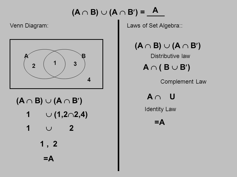 (A  B)  (A  B) = ____ Venn Diagram: AB 1 2 3 4 (A  B)  (A  B) 1  (1,2  2,4) 1  2 1, 2 =A Laws of Set Algebra:: (A  B)  (A  B) Distributive law A  ( B  B) Complement Law A  U Identity Law =A A