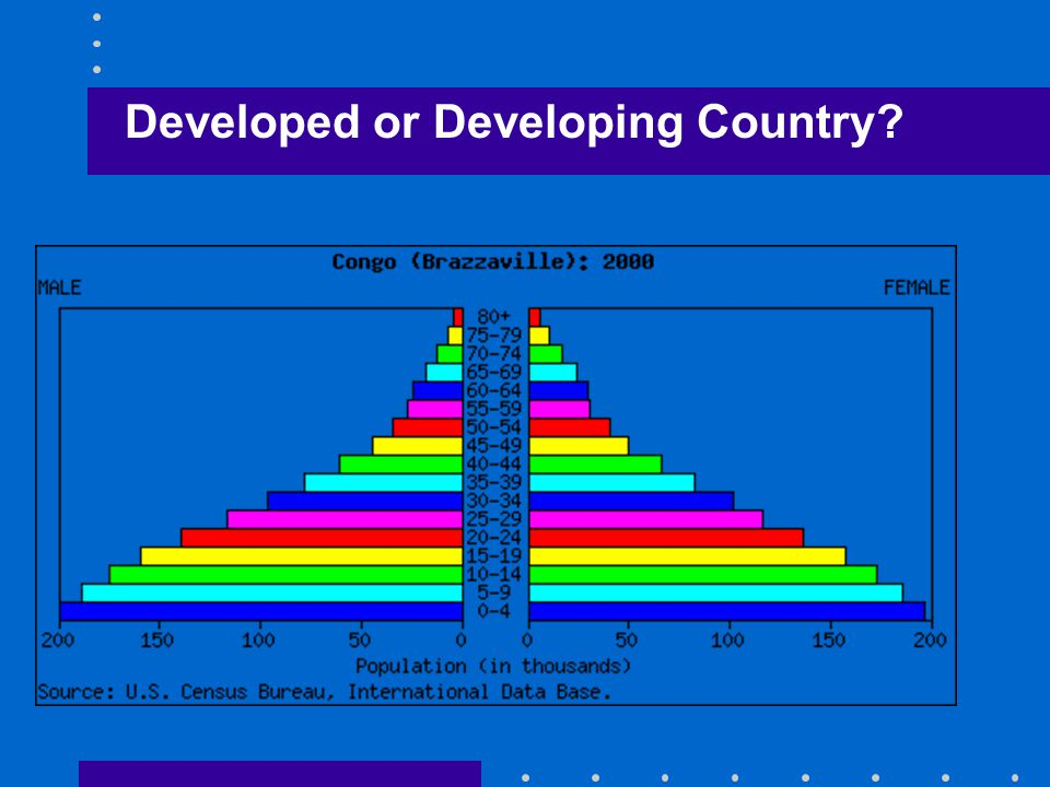 Developed or Developing Country?
