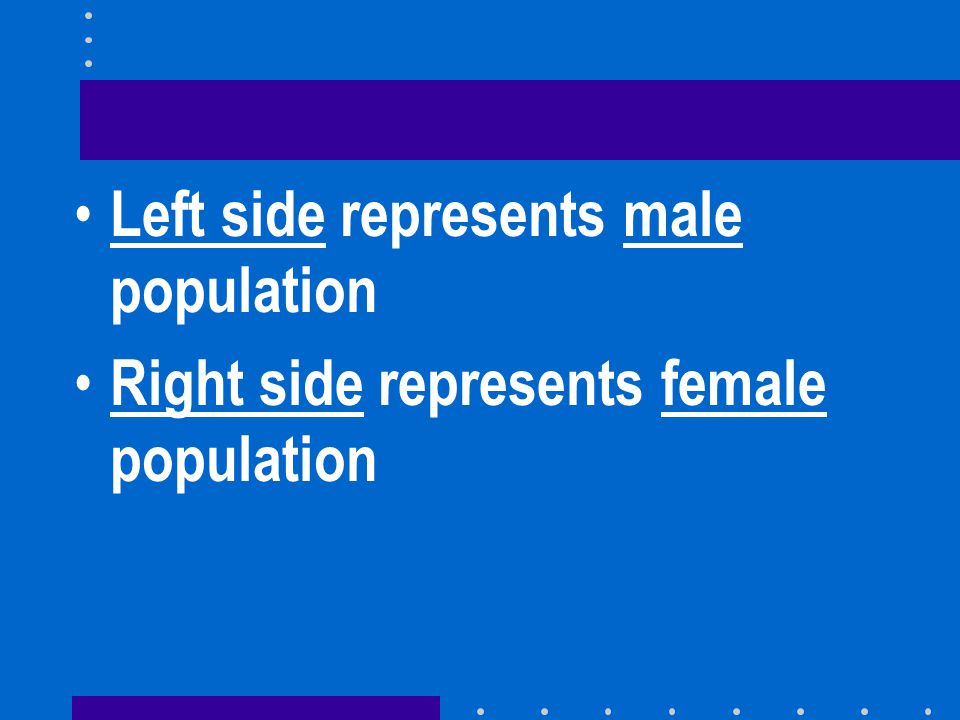 Left side represents male population Right side represents female population
