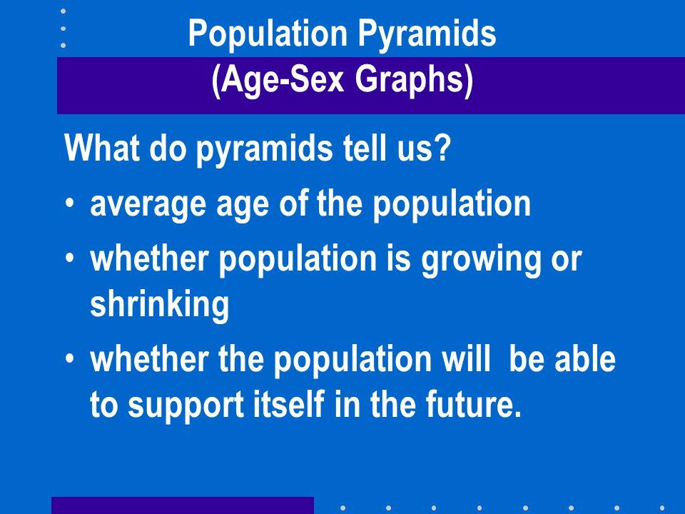 US Population Pyramid 2000 Census