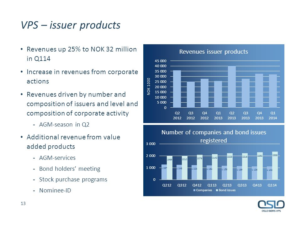 VPS – issuer products Revenues up 25% to NOK 32 million in Q114 Increase in revenues from corporate actions Revenues driven by number and composition of issuers and level and composition of corporate activity - AGM-season in Q2 Additional revenue from value added products - AGM-services - Bond holders' meeting - Stock purchase programs - Nominee-ID 13