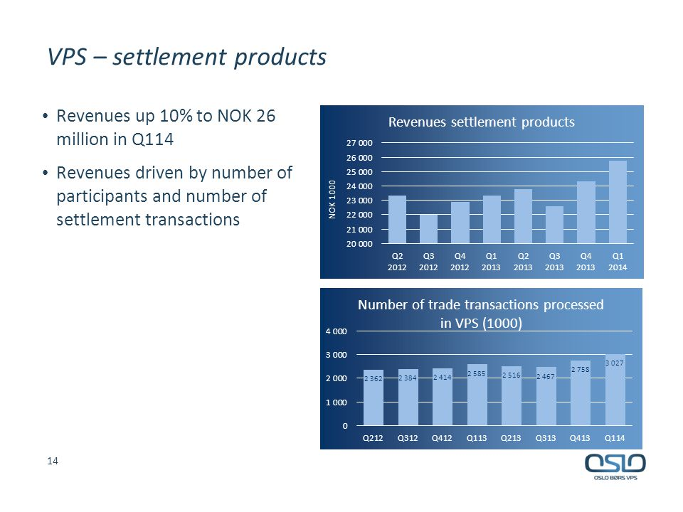 VPS – settlement products Revenues up 10% to NOK 26 million in Q114 Revenues driven by number of participants and number of settlement transactions 14
