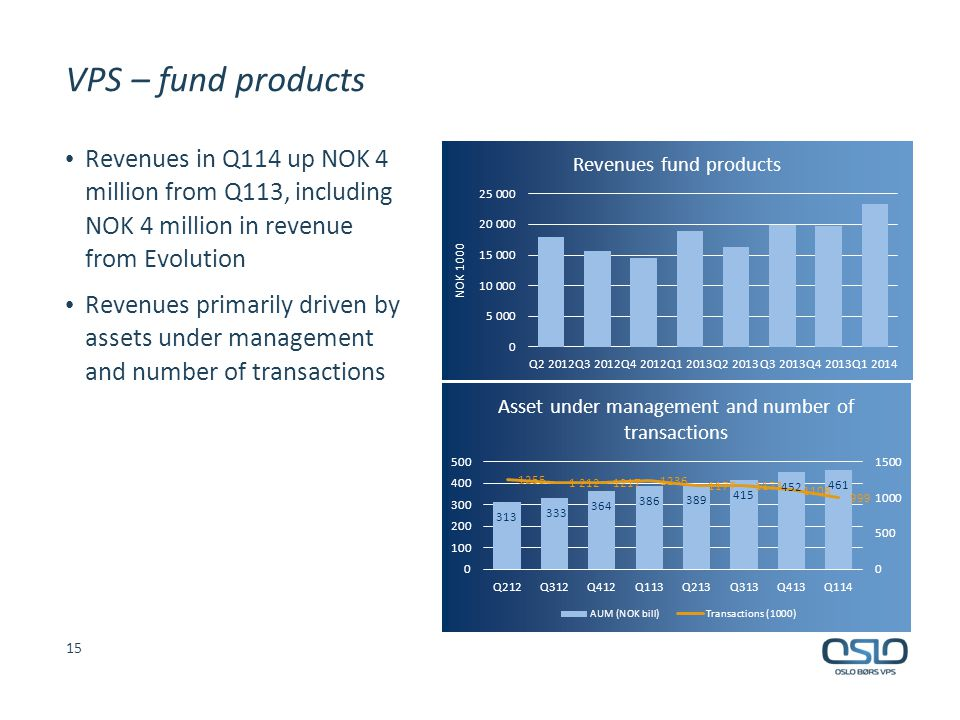 VPS – fund products Revenues in Q114 up NOK 4 million from Q113, including NOK 4 million in revenue from Evolution Revenues primarily driven by assets under management and number of transactions 15