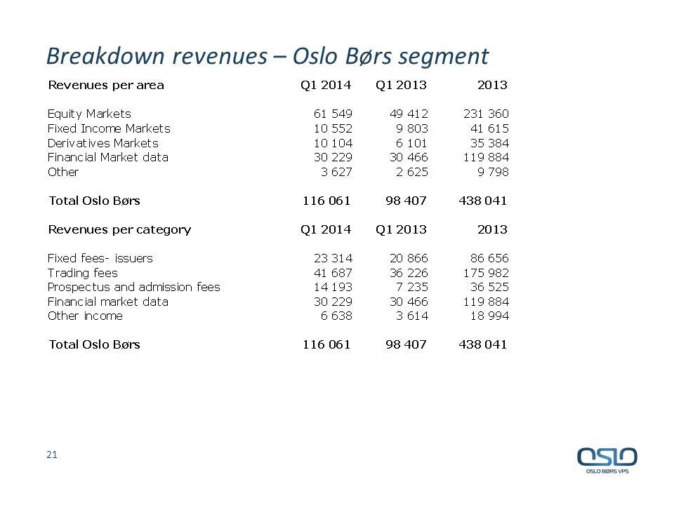 Breakdown revenues – Oslo Børs segment 21