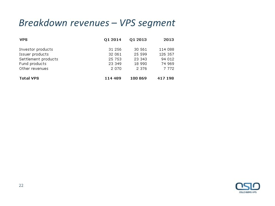 Breakdown revenues – VPS segment 22