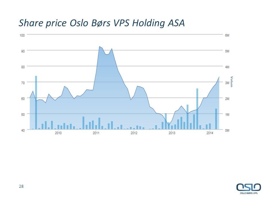 Share price Oslo Børs VPS Holding ASA 28