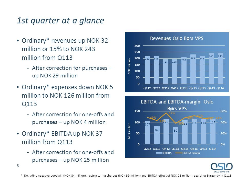 Oslo Børs Ordinary* revenues up 18% or NOK 18 million to NOK 116 million from Q113 Ordinary* EBITDA up 76% or NOK 27 million to NOK 64 million from Q113 One-off costs NOK 6 million higher in Q113 vs Q114 Revenues/EBITDA from Burgundy and Fish Pool NOK 10 million/NOK 7 million in Q114 vs NOK 11 million/NOK 1 million in Q113 Increased activity in both first and second hand markets 4 *: Excluding negative goodwill (NOK 84 million), restructuring charges (NOK 59 million) and EBITDA effect of NOK 25 million regarding Burgundy in Q113
