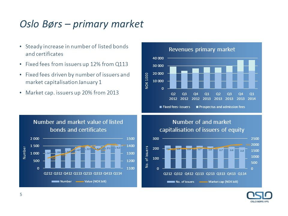 Oslo Børs – primary market Prospectus and admission fees up NOK 7 million to NOK 14 million in Q114 Revenues driven by number and size of IPOs and issues Two new listings in Q114 Somewhat increasing level of issues of equity High level of issues of fixed income instruments 6
