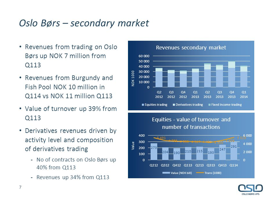 Oslo Børs – secondary market Revenues from trading on Oslo Børs up NOK 7 million from Q113 Revenues from Burgundy and Fish Pool NOK 10 million in Q114 vs NOK 11 million Q113 Value of turnover up 39% from Q113 Derivatives revenues driven by activity level and composition of derivatives trading - No of contracts on Oslo Børs up 40% from Q113 - Revenues up 34% from Q113 7