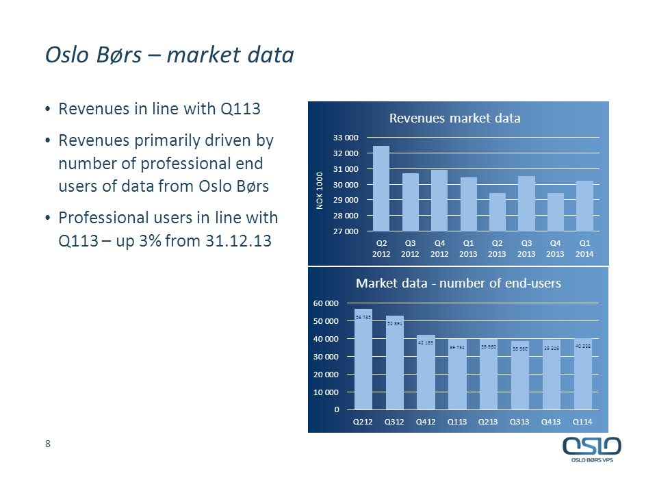 Oslo Børs – market data Revenues in line with Q113 Revenues primarily driven by number of professional end users of data from Oslo Børs Professional users in line with Q113 – up 3% from 31.12.13 8