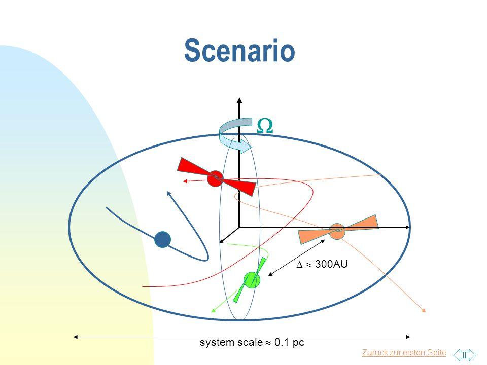 Zurück zur ersten Seite Fragmentation during Cloud Collapse n During 1st (isothermal) collapse n M J  M sol n R J  100 - 1000 A.U.