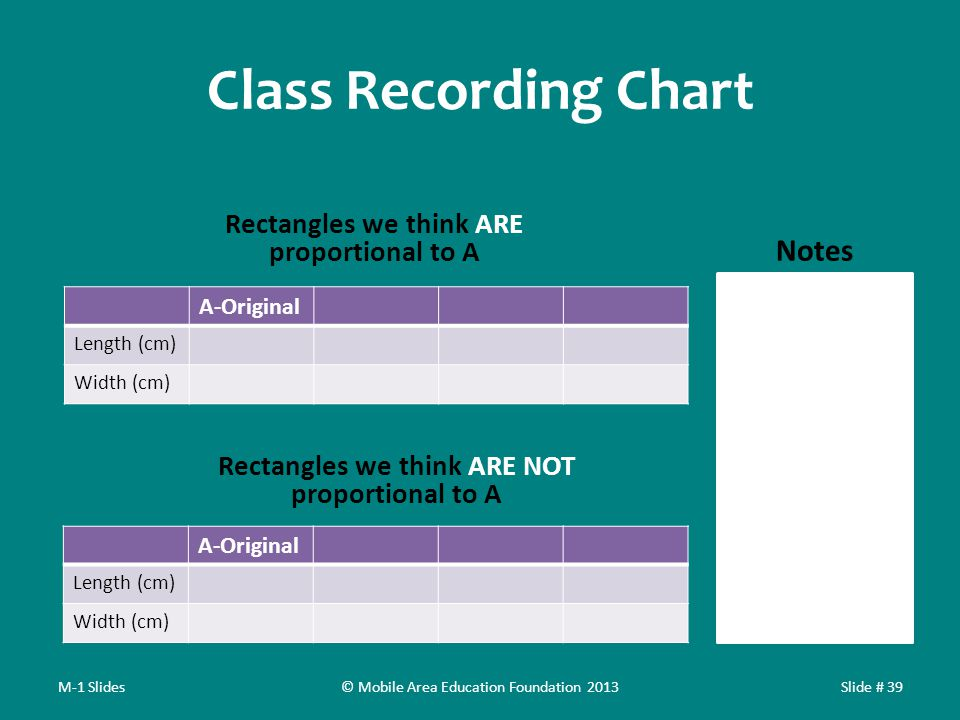 Class Recording Chart Rectangles we think ARE proportional to A A-Original Length (cm) Width (cm) Rectangles we think ARE NOT proportional to A A-Original Length (cm) Width (cm) M-1 SlidesSlide # 39 Notes © Mobile Area Education Foundation 2013