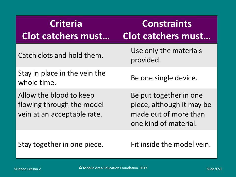 Criteria Clot catchers must… Constraints Clot catchers must… Catch clots and hold them.