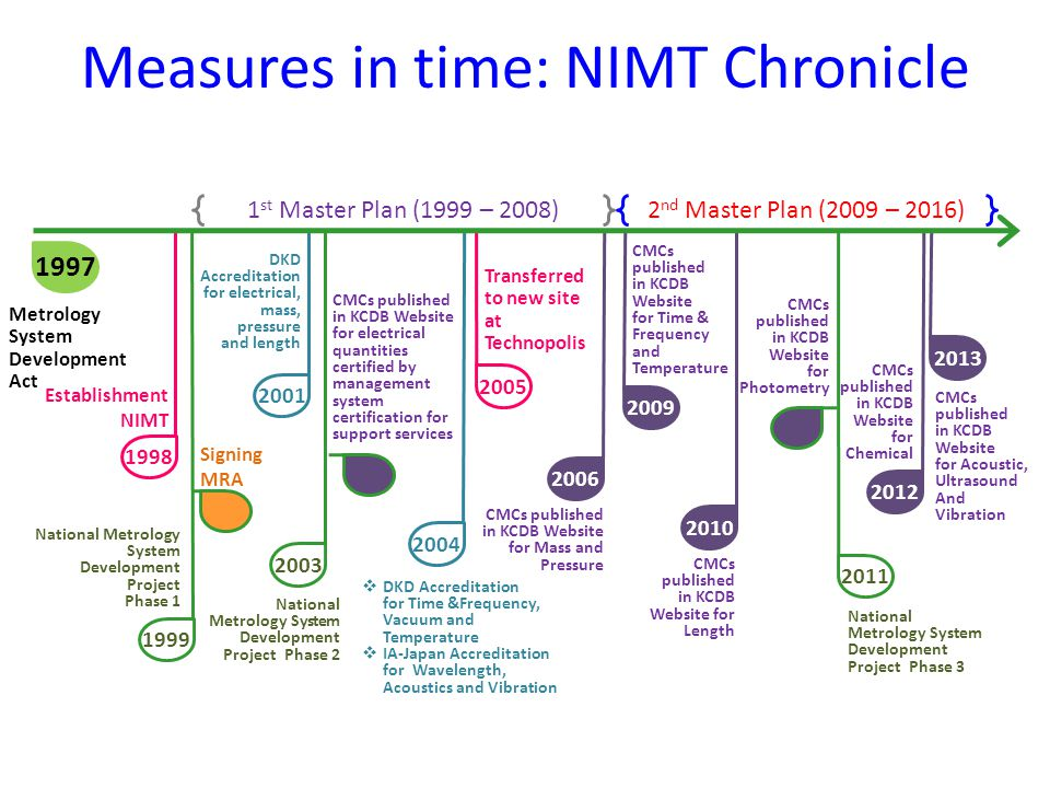 Measures in time: NIMT Chronicle Metrology System Development Act 1 st Master Plan (1999 – 2008)2 nd Master Plan (2009 – 2016) Establishment NIMT Signing MRA DKD Accreditation for electrical, mass, pressure and length CMCs published in KCDB Website for electrical quantities certified by management system certification for support services  DKD Accreditation for Time &Frequency, Vacuum and Temperature  IA-Japan Accreditation for Wavelength, Acoustics and Vibration Transferred to new site at Technopolis National Metrology System Development Project Phase 1 National Metrology System Development Project Phase 2 National Metrology System Development Project Phase 3 1999 2003 2001 2004 1998 2005 2006 CMCs published in KCDB Website for Mass and Pressure 2009 CMCs published in KCDB Website for Time & Frequency and Temperature 2010 CMCs published in KCDB Website for Length 2011 CMCs published in KCDB Website for Photometry 2012 CMCs published in KCDB Website for Chemical 1997 2013 CMCs published in KCDB Website for Acoustic, Ultrasound And Vibration