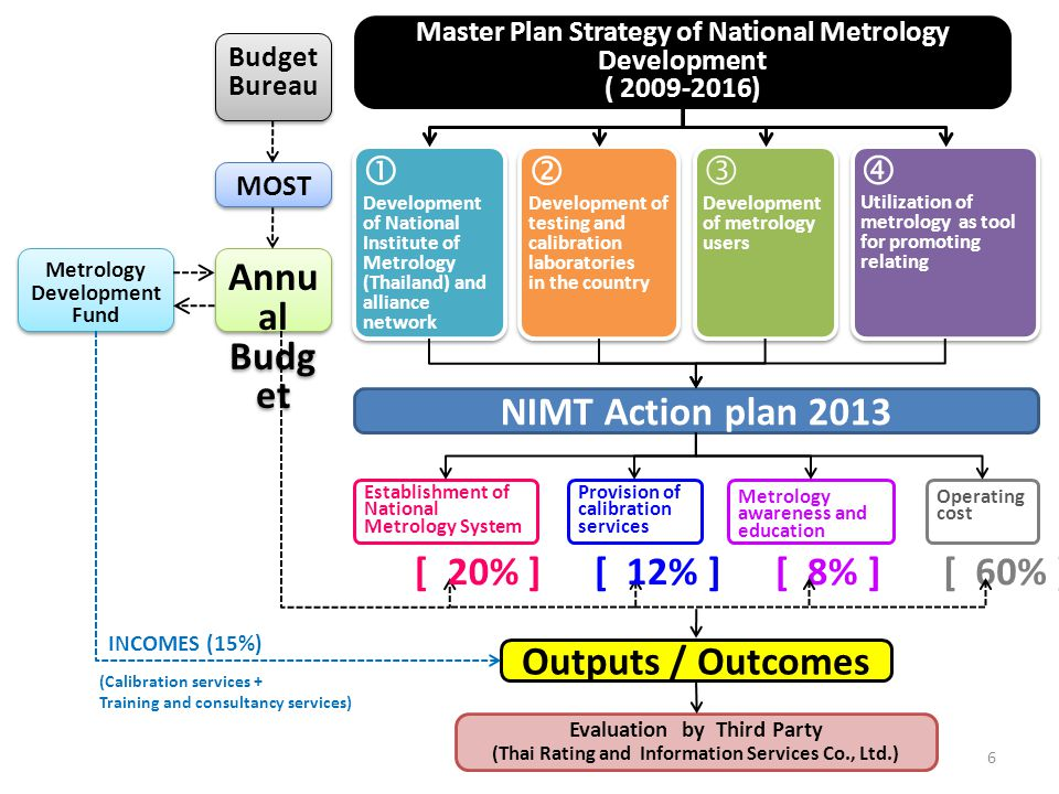 6 Master Plan Strategy of National Metrology Development ( 2009-2016)  Development of National Institute of Metrology (Thailand) and alliance network  Development of testing and calibration laboratories in the country  Development of metrology users  Utilization of metrology as tool for promoting relating NIMT Action plan 2013 Establishment of National Metrology System Provision of calibration services Metrology awareness and education Operating cost Budget Bureau MOST Annu al Budg et Metrology Development Fund Outputs / Outcomes [ 20% ][ 12% ][ 8% ][ 60% ] Evaluation by Third Party (Thai Rating and Information Services Co., Ltd.) (Calibration services + Training and consultancy services) INCOMES (15%)