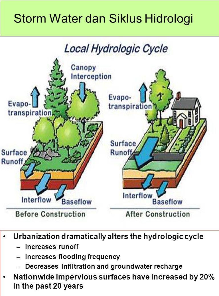Storm Water dan Siklus Hidrologi Urbanization dramatically alters the hydrologic cycle –Increases runoff –Increases flooding frequency –Decreases infi