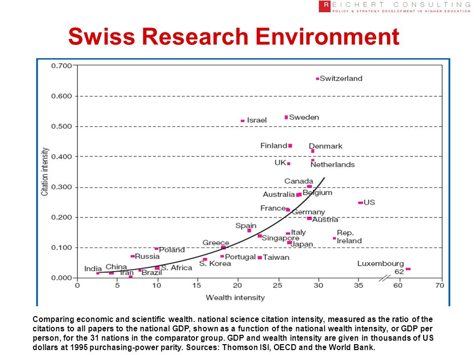 Swiss Research Environment Comparing economic and scientific wealth.