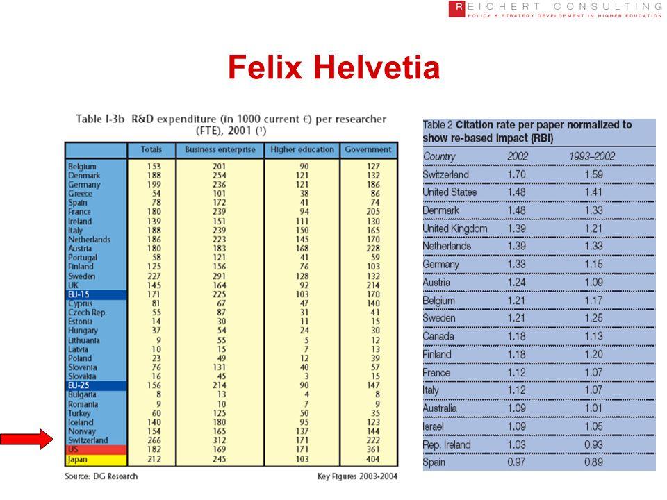 Felix Helvetia