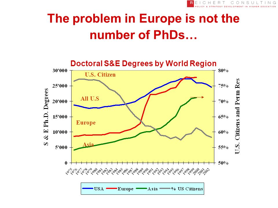 The problem in Europe is not the number of PhDs… Doctoral S&E Degrees by World Region All U.S Europe Asia U.S.