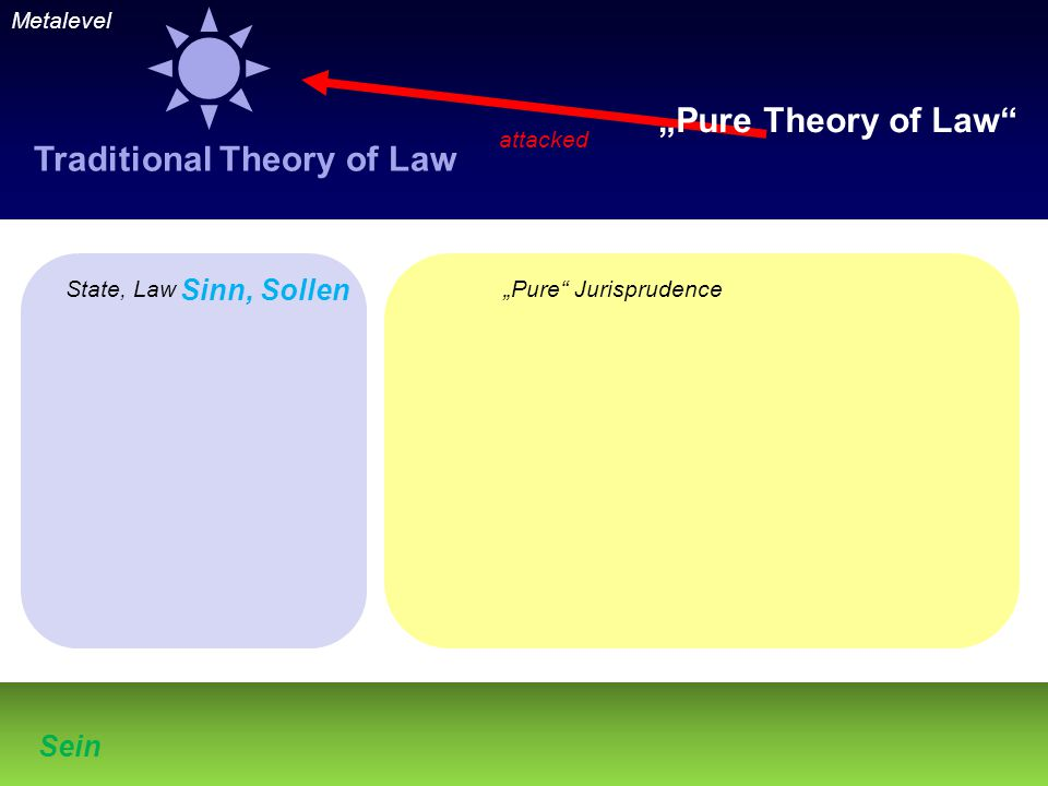 "Metalevel State, Law""Pure Jurisprudence Sein Sinn, Sollen Traditional Theory of Law attacked ""Pure Theory of Law"