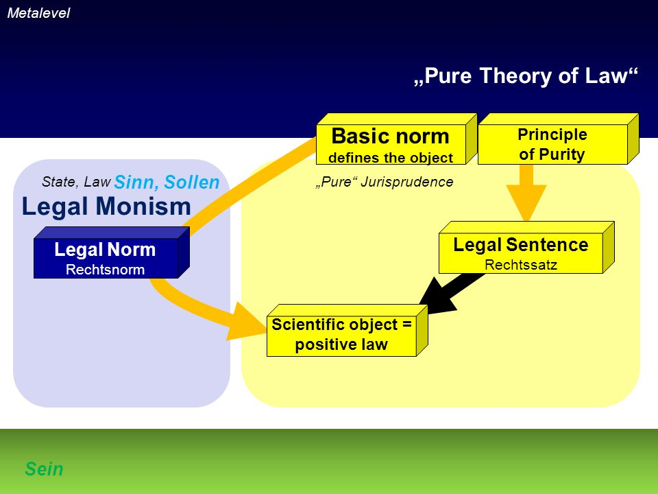 "Metalevel State, Law""Pure Jurisprudence Sein Sinn, Sollen Basic norm defines the object Principle of Purity Legal Norm Rechtsnorm Legal Sentence Rechtssatz Legal Monism ""Pure Theory of Law Scientific object = positive law"