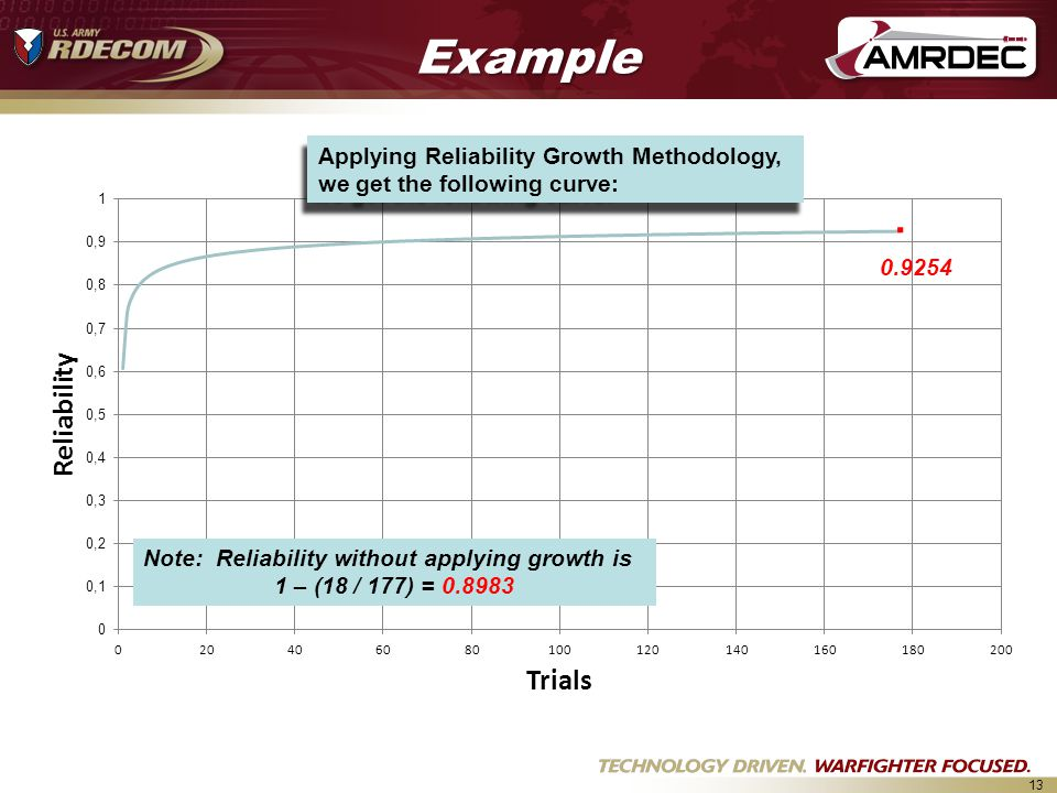 13 0.9254Example Applying Reliability Growth Methodology, we get the following curve:.