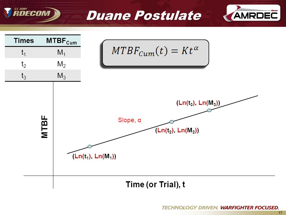 17 Duane Postulate Slope, α Time (or Trial), t MTBF (Ln(t 1 ), Ln(M 1 )) (Ln(t 3 ), Ln(M 3 )) (Ln(t 2 ), Ln(M 2 )) TimesMTBF Cum t1t1 M1M1 t2t2 M2M2 t3t3 M3M3