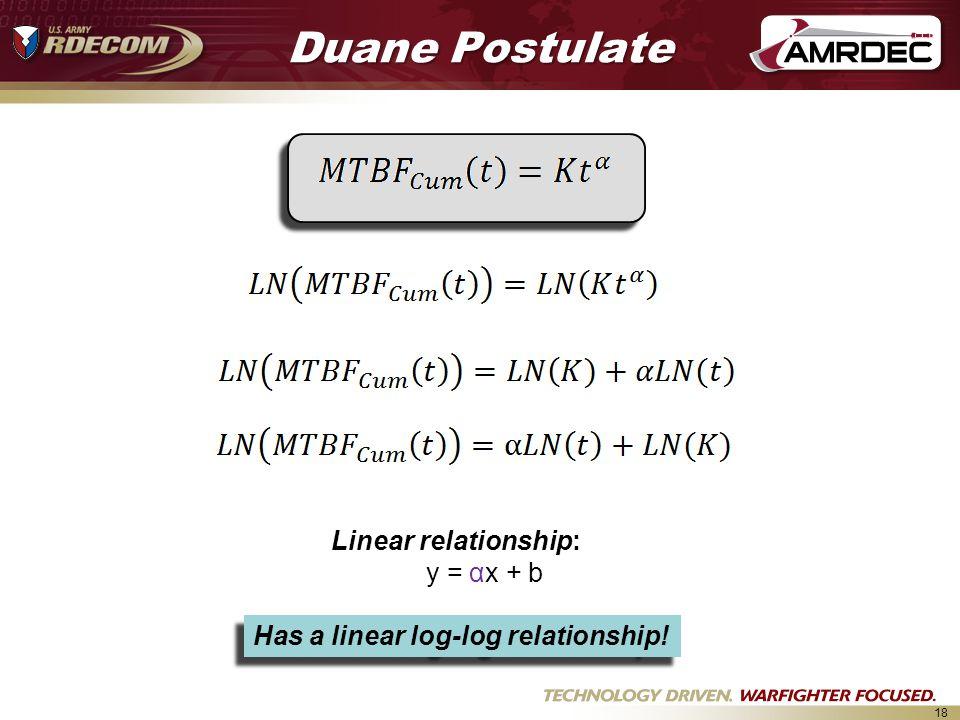18 Duane Postulate Linear relationship: y = αx + b Has a linear log-log relationship!