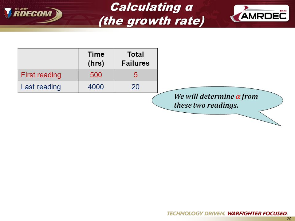 20 Calculating α (the growth rate) Time (hrs) Total Failures First reading5005 Last reading400020 We will determine α from these two readings.