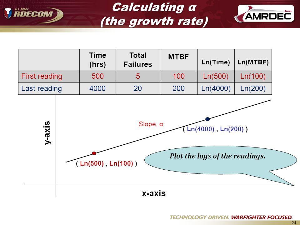 24 Slope, α x-axis y-axis ( Ln(500), Ln(100) ) ( Ln(4000), Ln(200) ) Time (hrs) Total Failures MTBF Ln(Time)Ln(MTBF) First reading5005100Ln(500)Ln(100) Last reading400020200Ln(4000)Ln(200) Plot the logs of the readings.