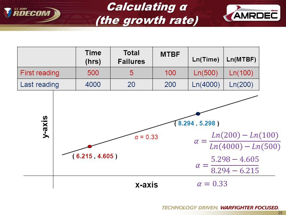 25 α = 0.33 x-axis y-axis ( 6.215, 4.605 ) ( 8.294, 5.298 ) Time (hrs) Total Failures MTBF Ln(Time)Ln(MTBF) First reading5005100Ln(500)Ln(100) Last reading400020200Ln(4000)Ln(200) Calculating α (the growth rate)