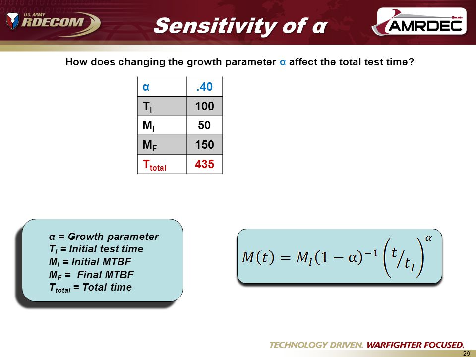 29 Sensitivity of α α = Growth parameter T I = Initial test time M I = Initial MTBF M F = Final MTBF T total = Total time How does changing the growth parameter α affect the total test time.
