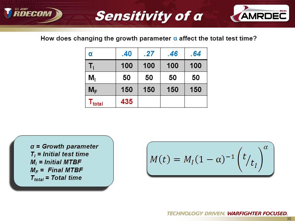 30 α.40.27.46.64 TITI 100 MIMI 50 MFMF 150 T total 435 Sensitivity of α α = Growth parameter T I = Initial test time M I = Initial MTBF M F = Final MTBF T total = Total time How does changing the growth parameter α affect the total test time?