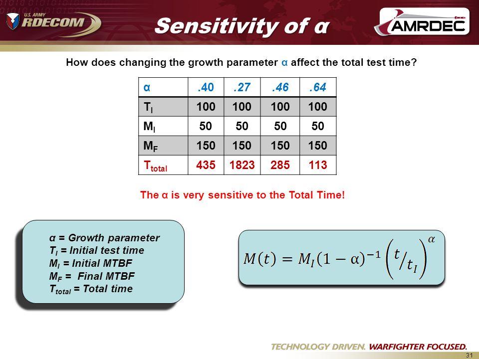 31 α.40.27.46.64 TITI 100 MIMI 50 MFMF 150 T total 4351823285113 Sensitivity of α α = Growth parameter T I = Initial test time M I = Initial MTBF M F = Final MTBF T total = Total time The α is very sensitive to the Total Time.