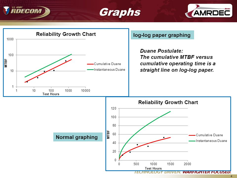 4 log-log paper graphing Normal graphing..........