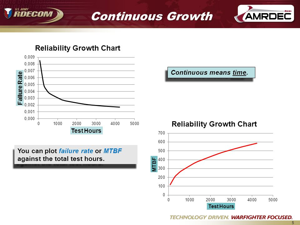 5 Continuous Growth Continuous means time.