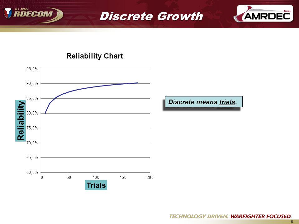 6 Discrete Growth Discrete means trials.