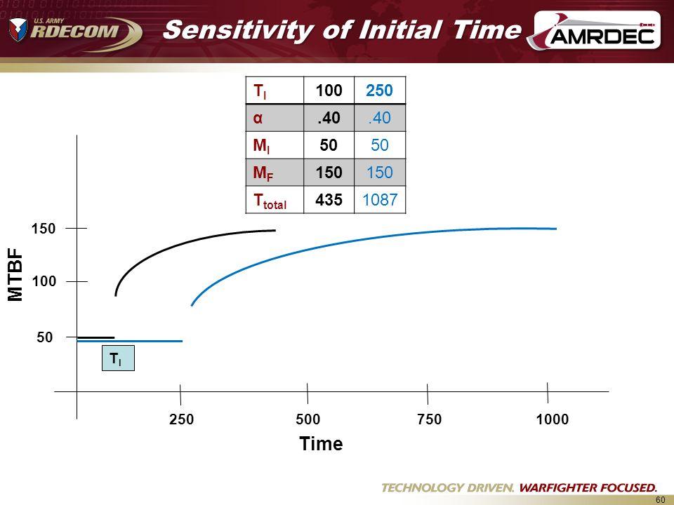 60 2505007501000 50 100 150 TITI 100250 α.40 MIMI 50 MFMF 150 T total 4351087 Sensitivity of Initial Time Time MTBF TITI