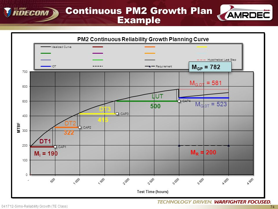 74 Continuous PM2 Growth Plan Example M I = 190 500 M R = 200 M GP = 782 415 041712-Sims-Reliability Growth (TE Class)