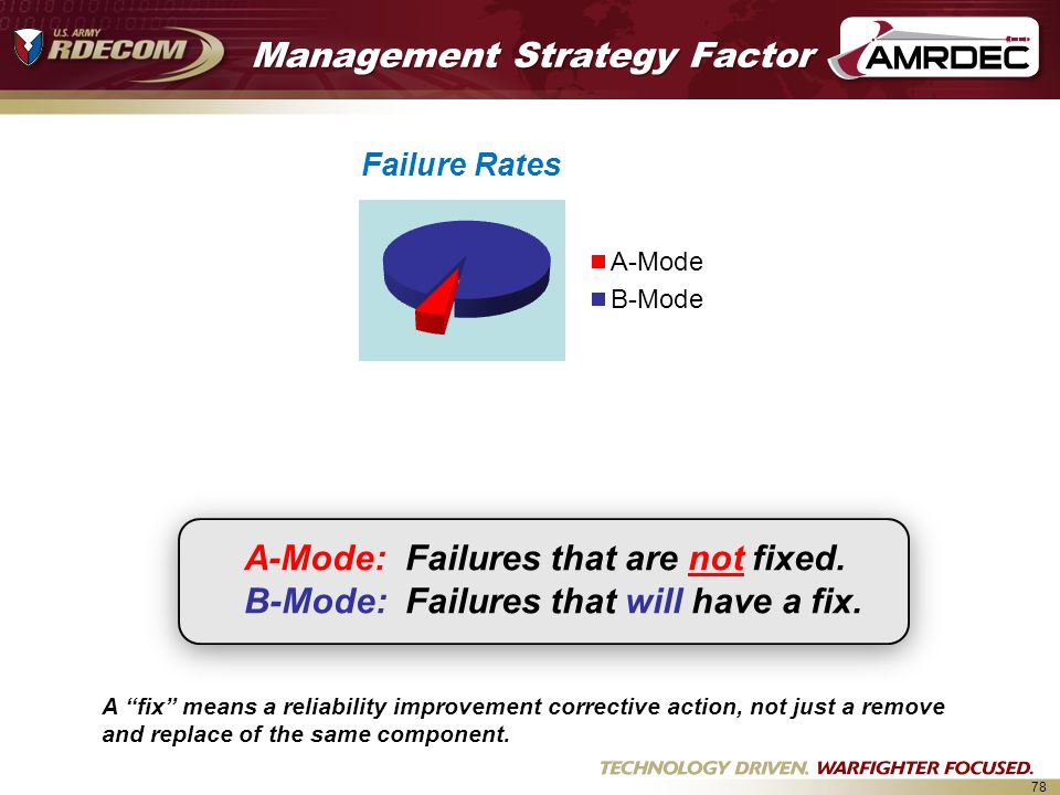 78 Management Strategy Factor A-Mode: Failures that are not fixed.