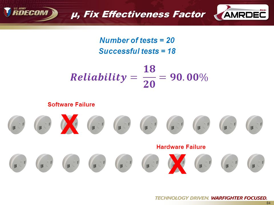 84 Number of tests = 20 Successful tests = 18 X X Software Failure Hardware Failure μ, Fix Effectiveness Factor