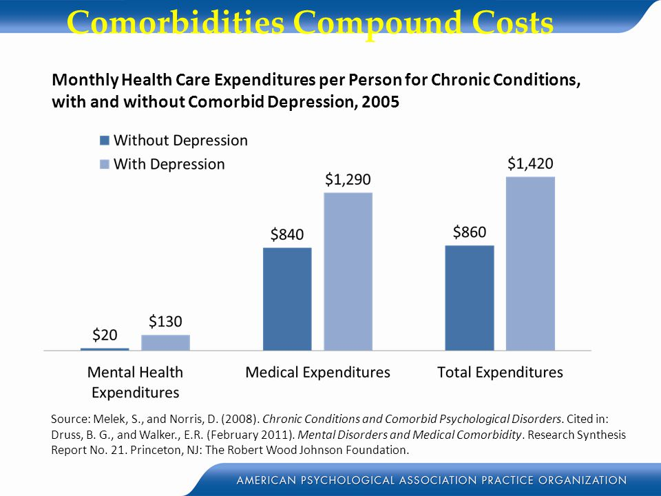 Comorbidities Compound Costs Monthly Health Care Expenditures per Person for Chronic Conditions, with and without Comorbid Depression, 2005 Source: Me