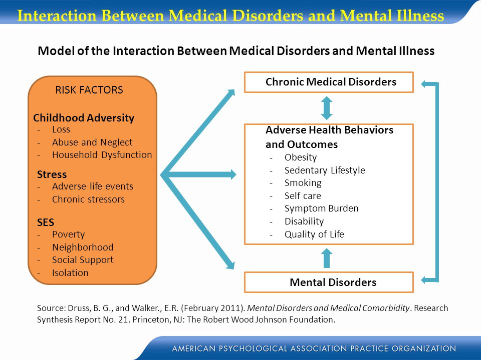 Interaction Between Medical Disorders and Mental Illness Model of the Interaction Between Medical Disorders and Mental Illness Source: Druss, B. G., a