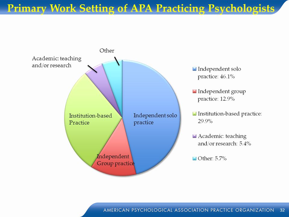 Primary Work Setting of APA Practicing Psychologists Independent solo practice Institution-based Practice Independent Group practice Academic: teachin