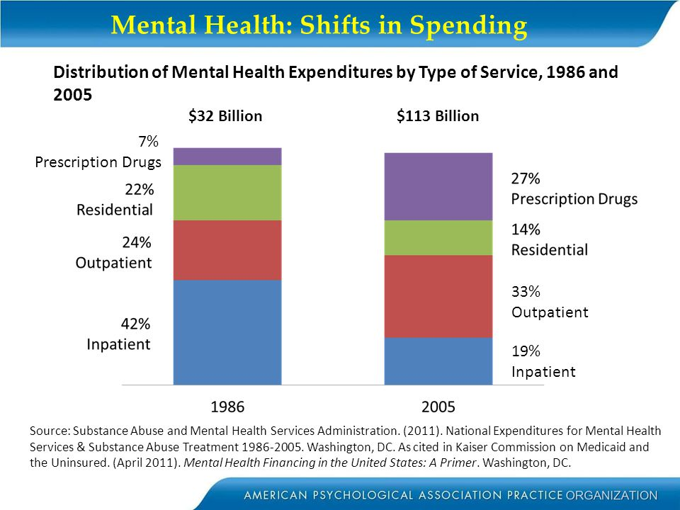 Mental Health: Shifts in Spending Source: Substance Abuse and Mental Health Services Administration. (2011). National Expenditures for Mental Health S