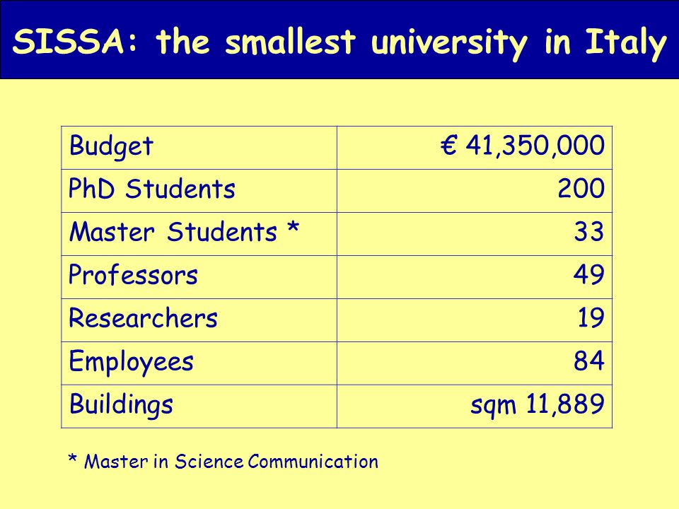 SISSA: the smallest university in Italy Budget€ 41,350,000 PhD Students200 Master Students *33 Professors49 Researchers19 Employees84 Buildingssqm 11,889 * Master in Science Communication