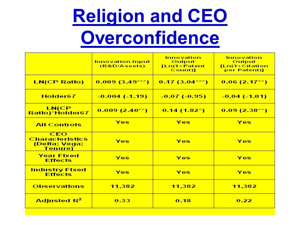 Religion and CEO Overconfidence