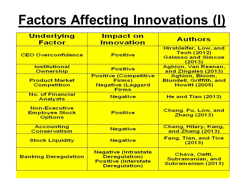 Factors Affecting Innovations (I)